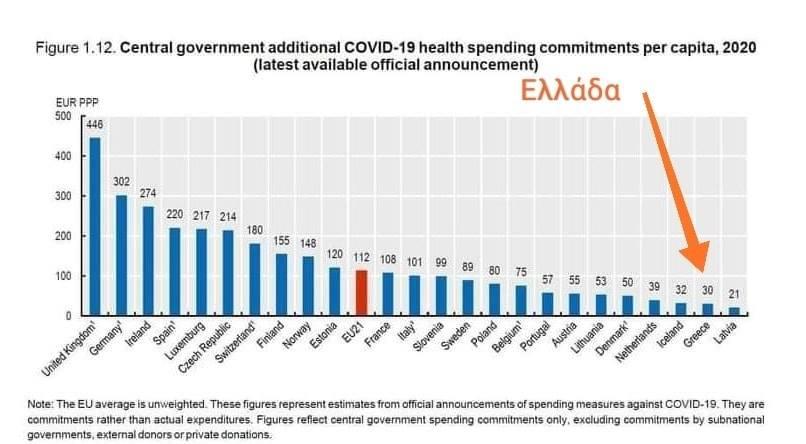 Κρατικός Προϋπολογισμός: Μείον 572 εκατ. οι δημόσιες δαπάνες για την υγεία το 2021